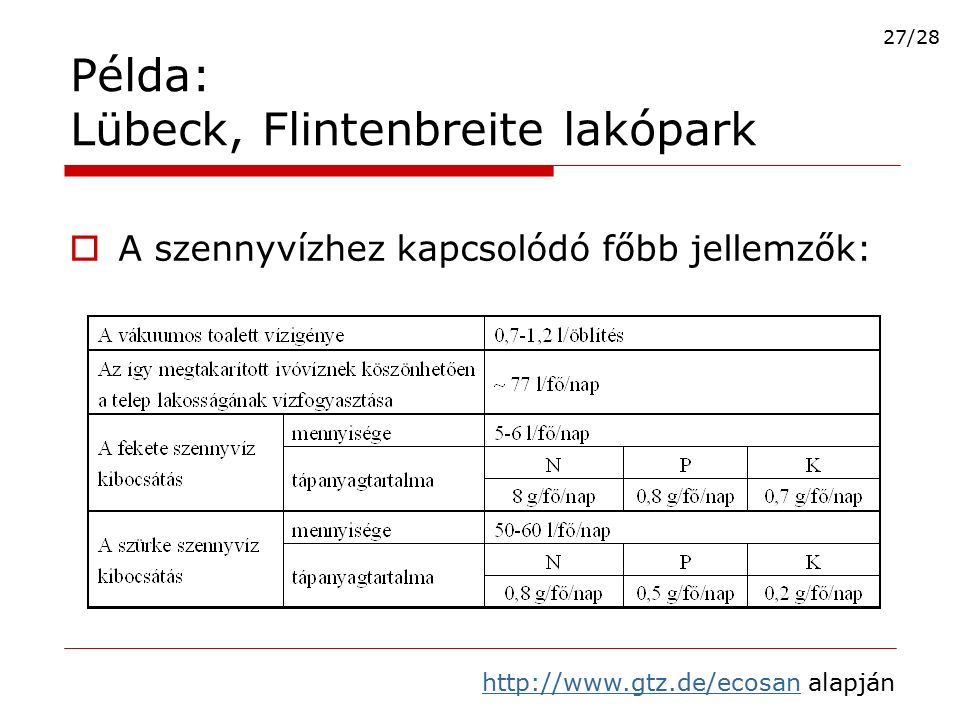  A szennyvízhez kapcsolódó főbb jellemzők: Példa: Lübeck, Flintenbreite lakópark http://www.gtz.de/ecosanhttp://www.gtz.de/ecosan alapján 27/28