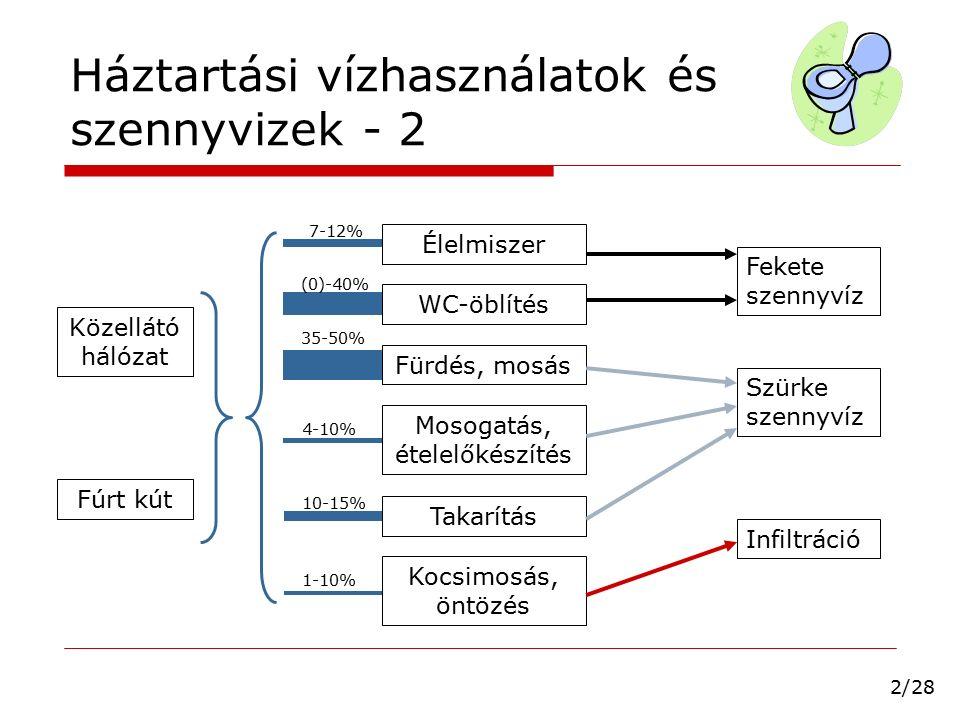 Háztartási anyagmérlegek  Vizsgált anyagok biológiailag bontható szervesanyag, N és P patogének, mikroszennyezők …?…  Szennyvíz összetétele függ: az élelmiszer-fogyasztási szokásoktól (város <> kistelepülés) higiénés szokások, WC-használat (takarító-mosóvíz öblítővízként való felhasználása) 3/28