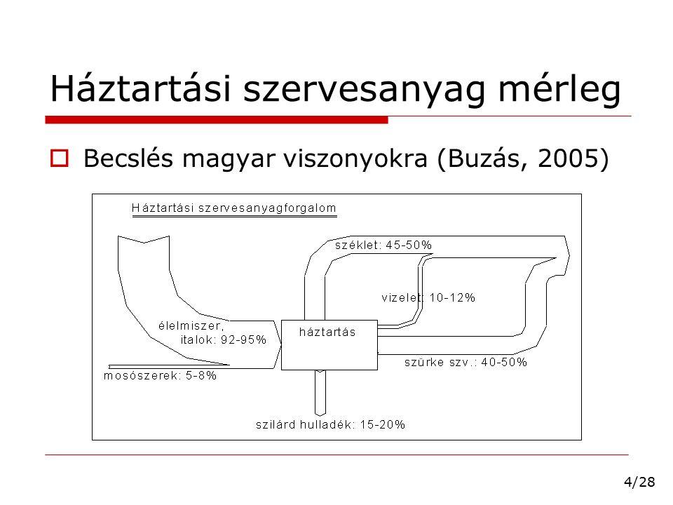"""A szürke szennyvíz leválasztás sémája csapadékvíz-hasznosítással  Vákuum toalett minimális vízigény  Kommunális (vákuum) csatornahálózat  Szürkevíz tisztítása helyben """"wetland recirkuláció lehetősége  Közösségi fekete szennyvíz csatorna hagyományos tisztítás komposztálás, biogáz- termelés Kisebb települések, """"lakóparkok vízforgalom anyagforgalom 15/28"""