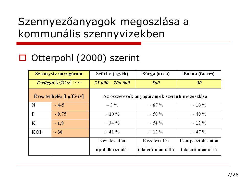 Szennyezőanyagok megoszlása a kommunális szennyvizekben  Mattilla és Otterpohl (2003) szerint  Vizelet N-P-K tartalma magas.