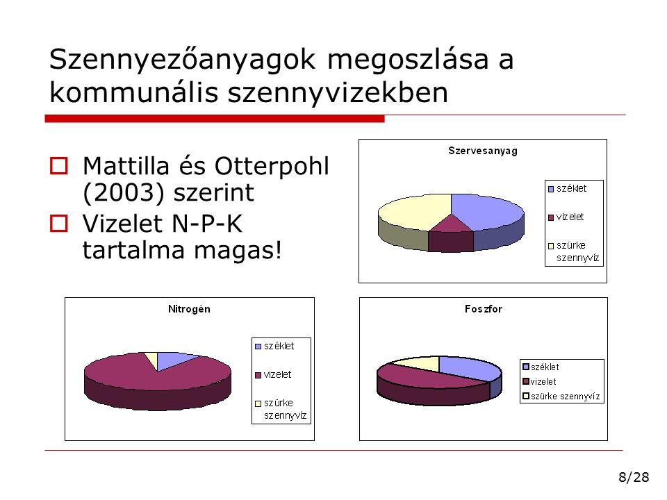 Szennyezőanyagok megoszlása a kommunális szennyvizekben  Mattilla és Otterpohl (2003) szerint  Vizelet N-P-K tartalma magas! 8/28