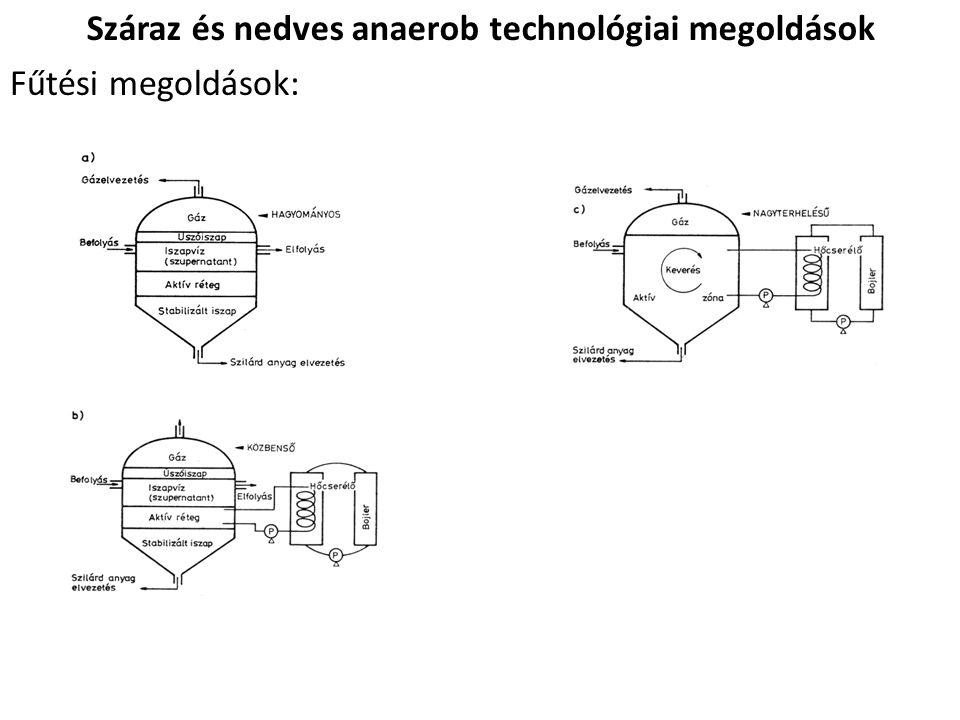 Száraz és nedves anaerob technológiai megoldások Fűtési megoldások: