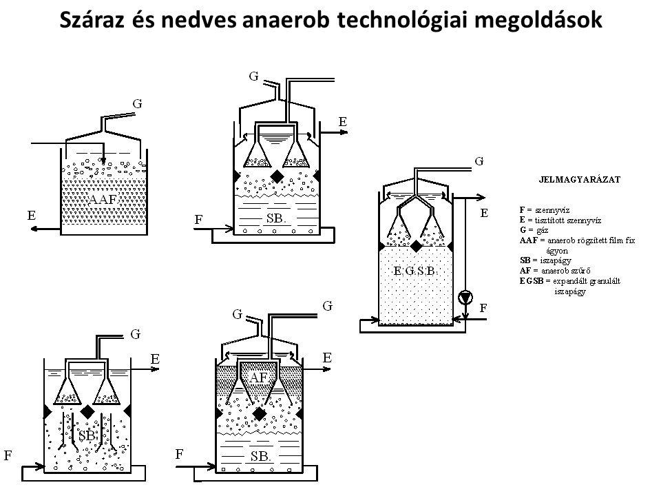 Száraz és nedves anaerob technológiai megoldások