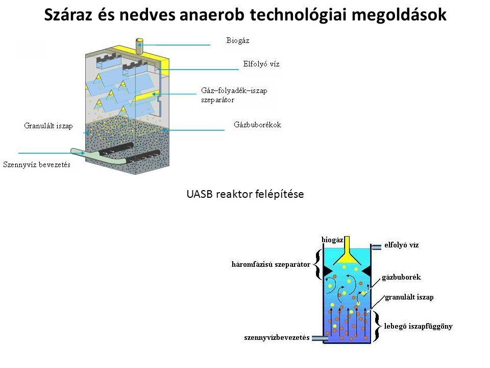UASB reaktor felépítése