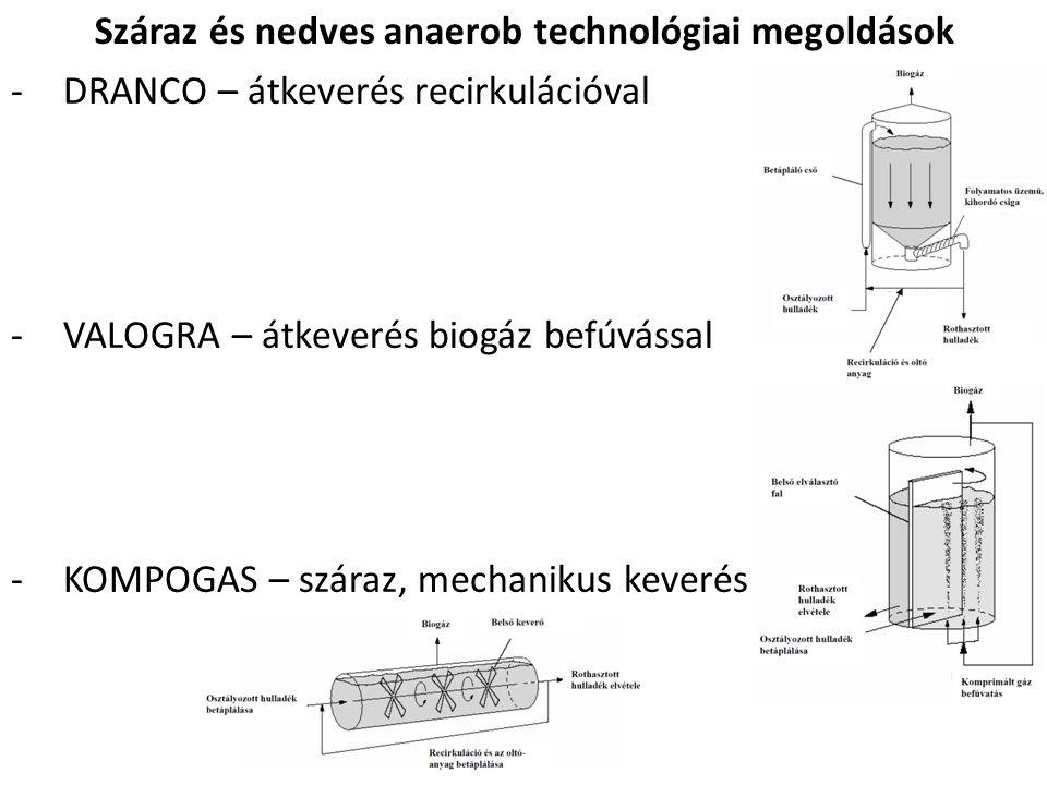 Száraz és nedves anaerob technológiai megoldások -DRANCO – átkeverés recirkulációval -VALOGRA – átkeverés biogáz befúvással -KOMPOGAS – száraz, mechan