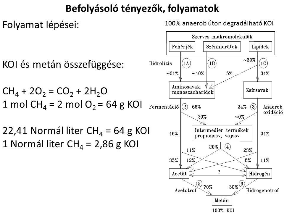 Befolyásoló tényezők, folyamatok Folyamat lépései: KOI és metán összefüggése: CH 4 + 2O 2 = CO 2 + 2H 2 O 1 mol CH 4 = 2 mol O 2 = 64 g KOI 22,41 Normál liter CH 4 = 64 g KOI 1 Normál liter CH 4 = 2,86 g KOI 100% anaerob úton degradálható KOI