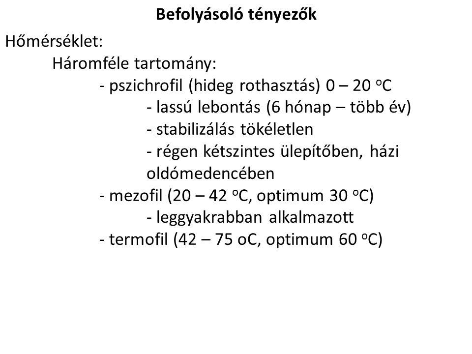 Befolyásoló tényezők Hőmérséklet: Háromféle tartomány: - pszichrofil (hideg rothasztás) 0 – 20 o C - lassú lebontás (6 hónap – több év) - stabilizálás tökéletlen - régen kétszintes ülepítőben, házi oldómedencében - mezofil (20 – 42 o C, optimum 30 o C) - leggyakrabban alkalmazott - termofil (42 – 75 oC, optimum 60 o C)