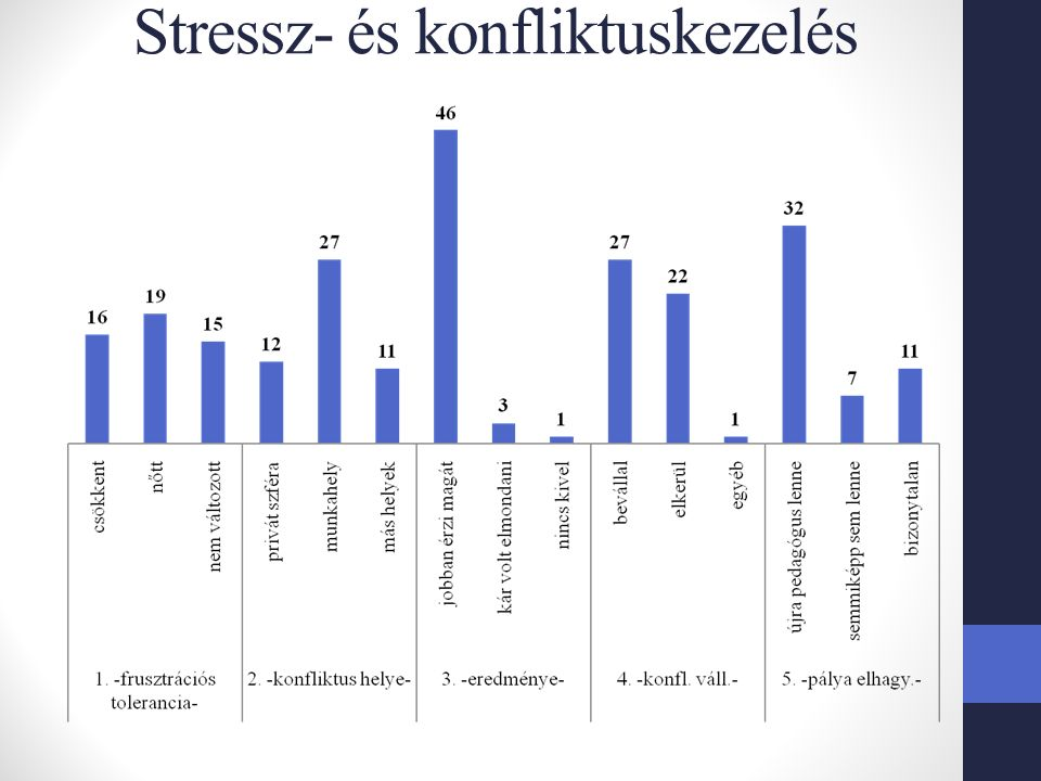 Stressz- és konfliktuskezelés