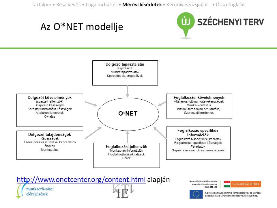 Az O*NET modellje http://www.onetcenter.org/content.htmlhttp://www.onetcenter.org/content.html alapján Tartalom Résztvevők Fogalmi háttér Mérési kísérletek Kérdőíves vizsgálat Összefoglalás Foglalkozási jellemzők Munkapiaci információk Foglalkoz(tat)ási kilátások Bérek Dolgozói tulajdonságok Képességek Érdeklődés és munkával kapcsolatos értékek Munkastílus Dolgozói követelmények (szerzett jellemzők) Alapvető készségek Kereszt-funkcionális készségek Általános ismeretek Oktatás Dolgozó tapasztalatai Képzési út Munkatapasztalatok Képesítések, engedélyek O*NET Foglalkozási követelmények Általánosított munkatevékenységek Munka-kontextus (fizikai, társadalmi, strukturális) Szervezeti kontextus Foglalkozás-specifikus információk Foglalkozás-specifikus ismeretek Foglalkozás-specifikus készségek Feladatok Gépek, szerszámok és berendezések