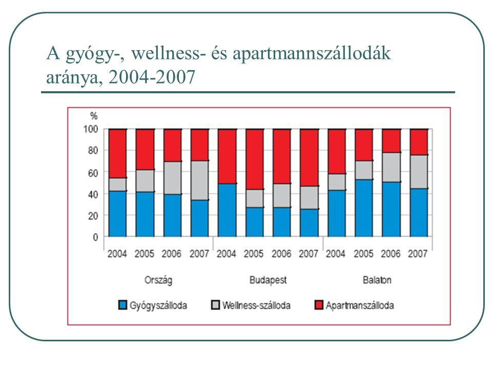 A gyógy-, wellness- és apartmannszállodák aránya, 2004-2007