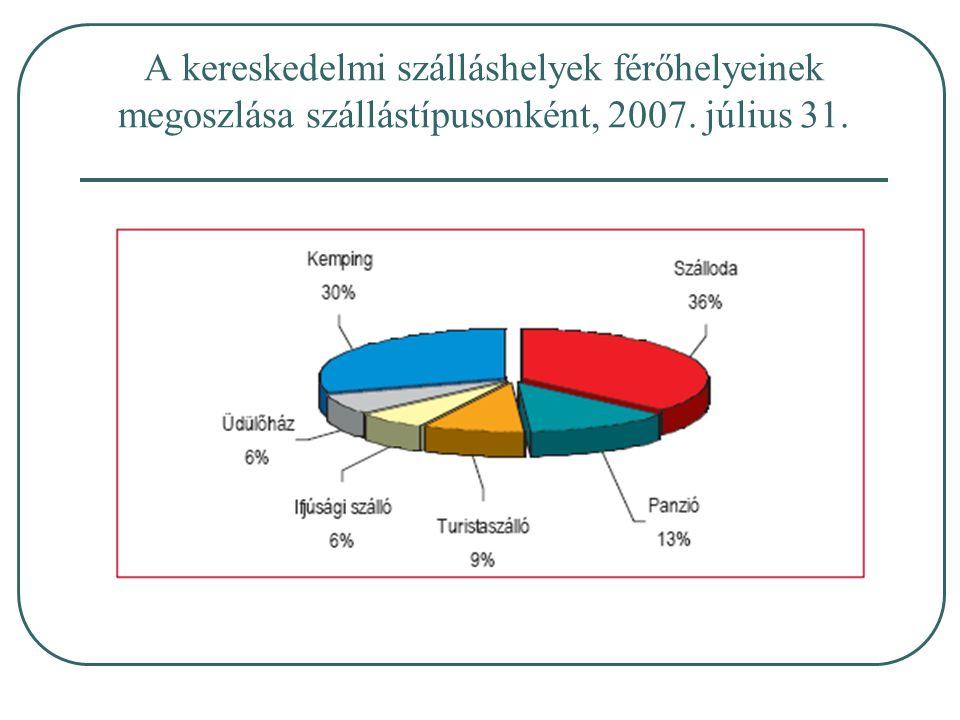A kereskedelmi szálláshelyek férőhelyeinek megoszlása szállástípusonként, 2007. július 31.