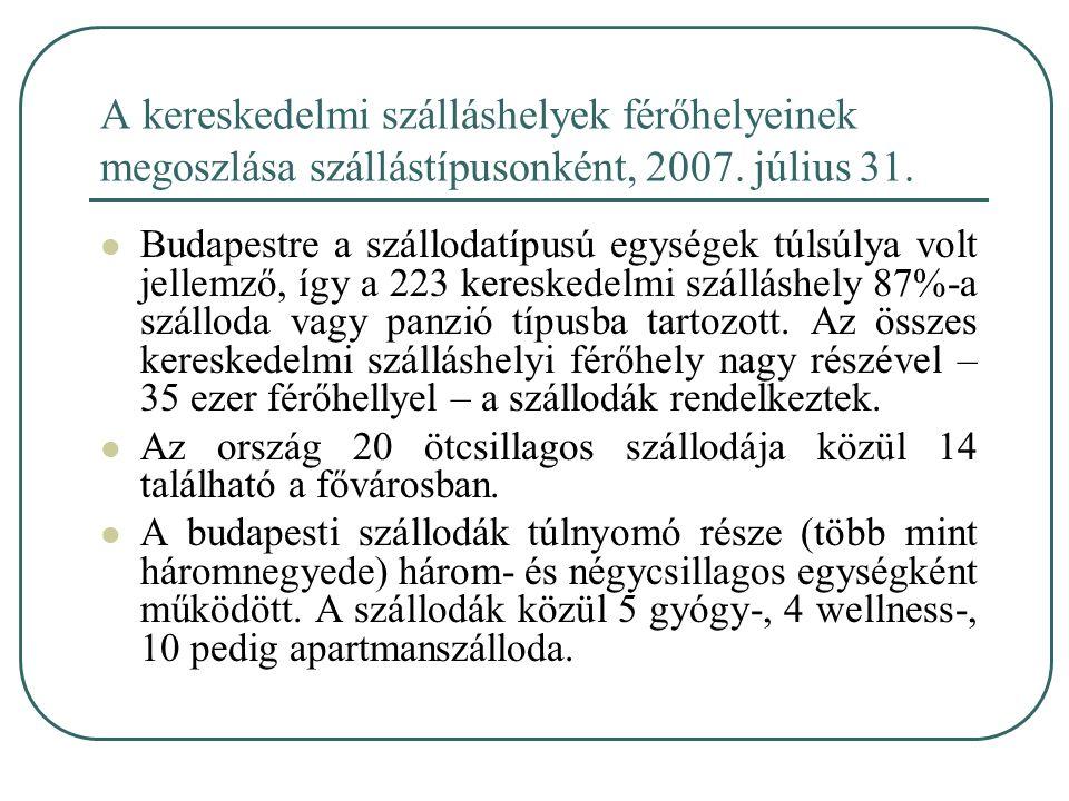 Budapestre a szállodatípusú egységek túlsúlya volt jellemző, így a 223 kereskedelmi szálláshely 87%-a szálloda vagy panzió típusba tartozott. Az össze