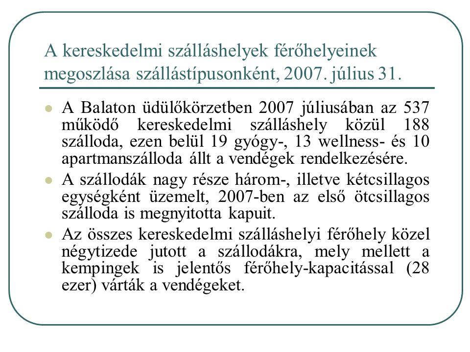 A kereskedelmi szálláshelyek férőhelyeinek megoszlása szállástípusonként, 2007. július 31. A Balaton üdülőkörzetben 2007 júliusában az 537 működő kere