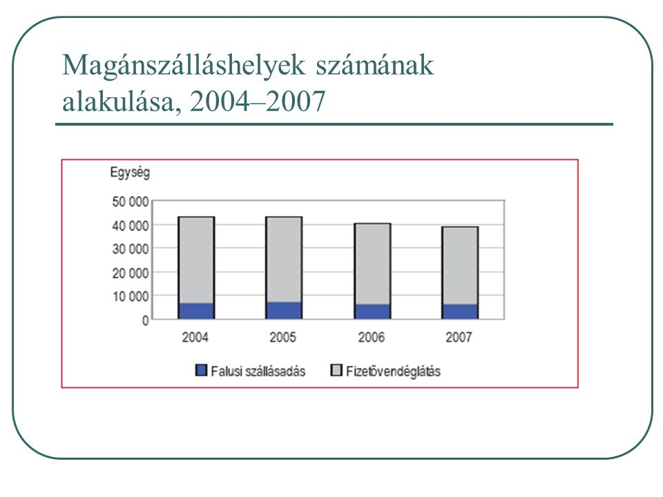 Magánszálláshelyek számának alakulása, 2004–2007