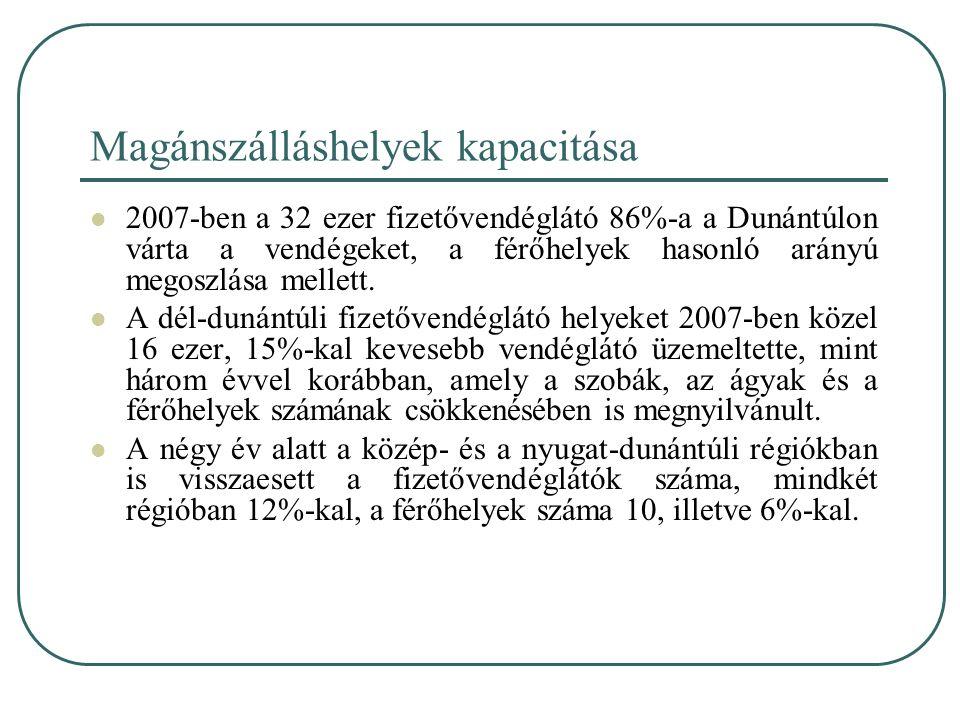 Magánszálláshelyek kapacitása 2007-ben a 32 ezer fizetővendéglátó 86%-a a Dunántúlon várta a vendégeket, a férőhelyek hasonló arányú megoszlása mellet