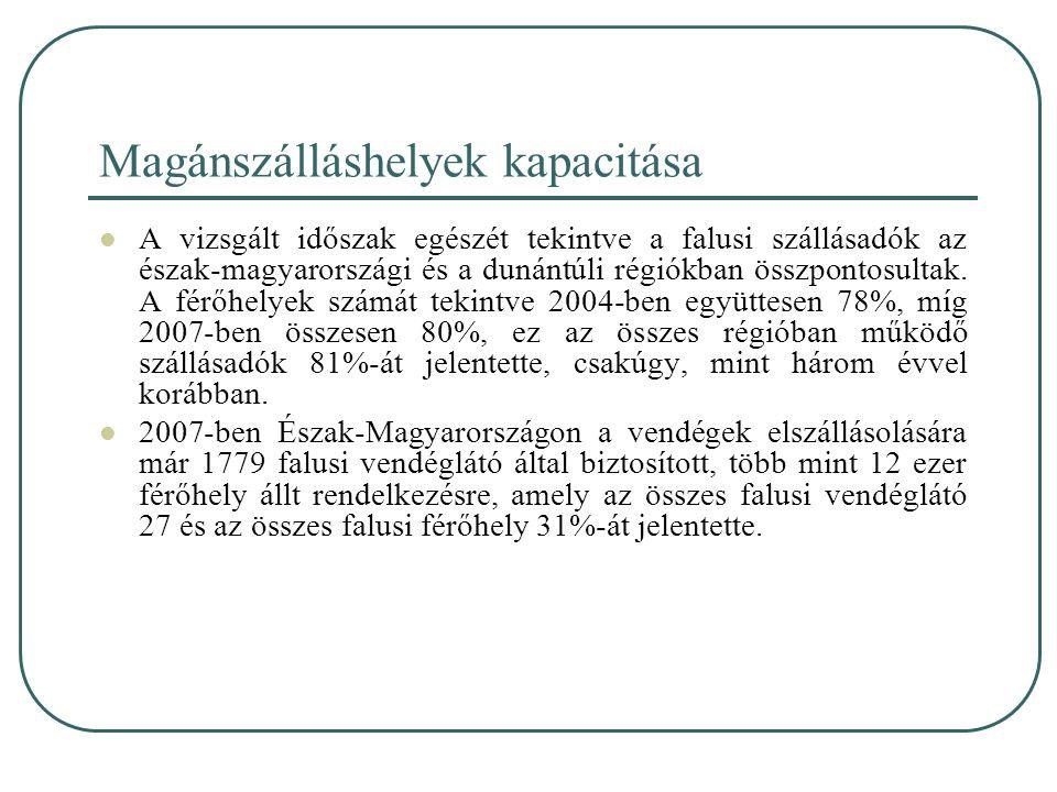 Magánszálláshelyek kapacitása A vizsgált időszak egészét tekintve a falusi szállásadók az észak-magyarországi és a dunántúli régiókban összpontosultak