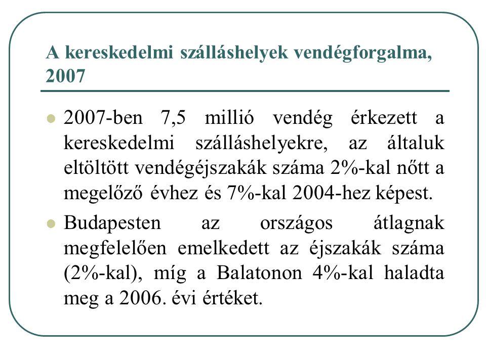 A kereskedelmi szálláshelyek vendégforgalma, 2007 2007-ben 7,5 millió vendég érkezett a kereskedelmi szálláshelyekre, az általuk eltöltött vendégéjsza