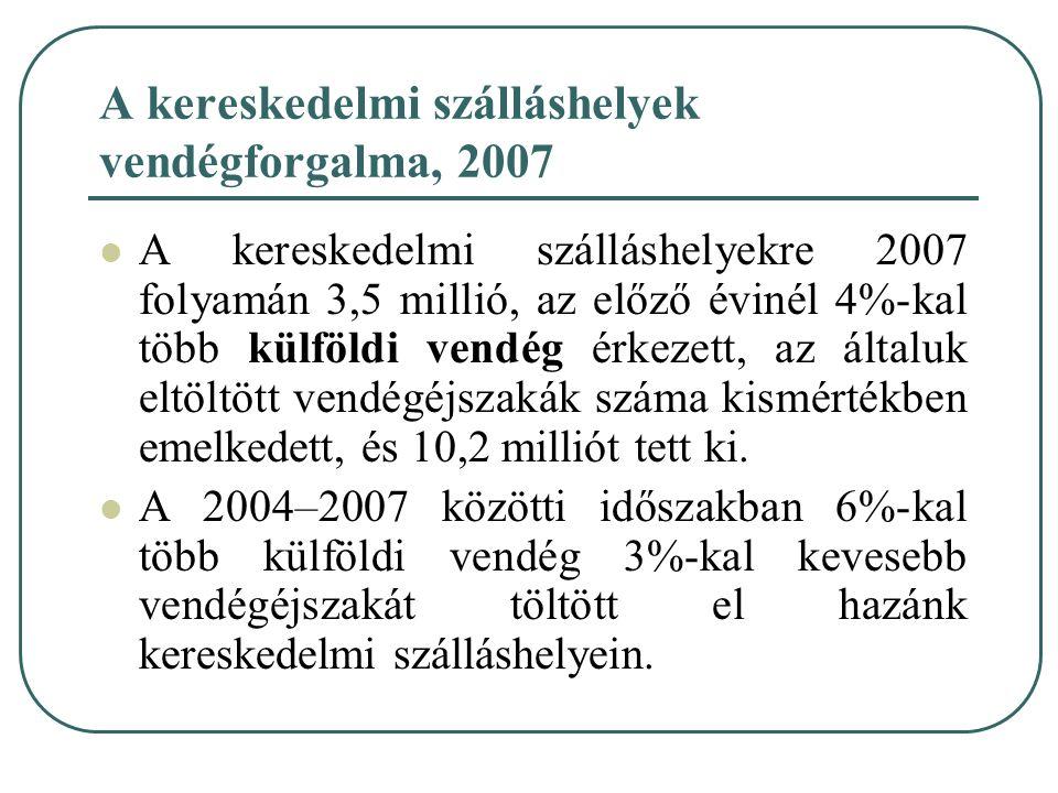 A kereskedelmi szálláshelyek vendégforgalma, 2007 A kereskedelmi szálláshelyekre 2007 folyamán 3,5 millió, az előző évinél 4%-kal több külföldi vendég