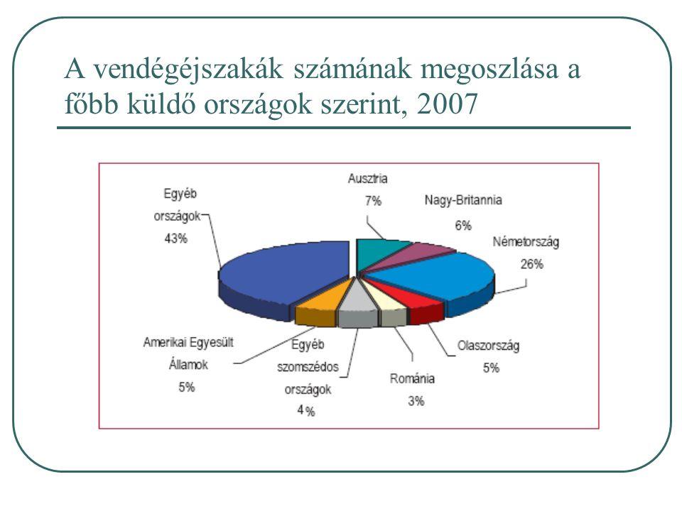 A vendégéjszakák számának megoszlása a főbb küldő országok szerint, 2007