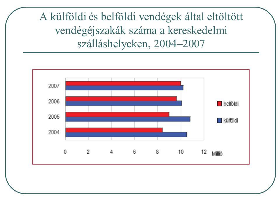 A külföldi és belföldi vendégek által eltöltött vendégéjszakák száma a kereskedelmi szálláshelyeken, 2004–2007