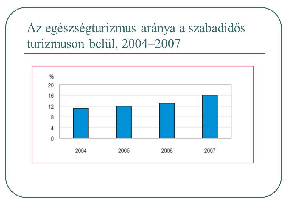 Az egészségturizmus aránya a szabadidős turizmuson belül, 2004–2007