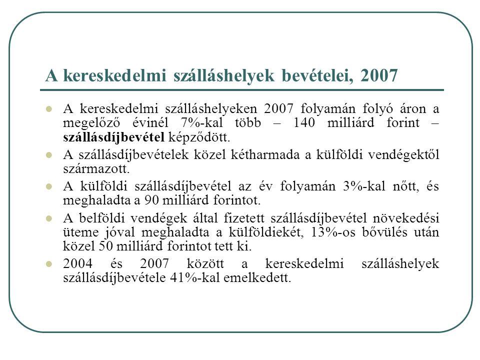 A kereskedelmi szálláshelyek bevételei, 2007 A kereskedelmi szálláshelyeken 2007 folyamán folyó áron a megelőző évinél 7%-kal több – 140 milliárd fori