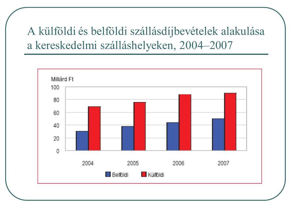 A külföldi és belföldi szállásdíjbevételek alakulása a kereskedelmi szálláshelyeken, 2004–2007