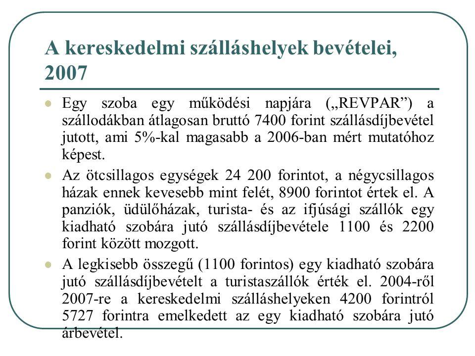 """A kereskedelmi szálláshelyek bevételei, 2007 Egy szoba egy működési napjára (""""REVPAR"""") a szállodákban átlagosan bruttó 7400 forint szállásdíjbevétel j"""