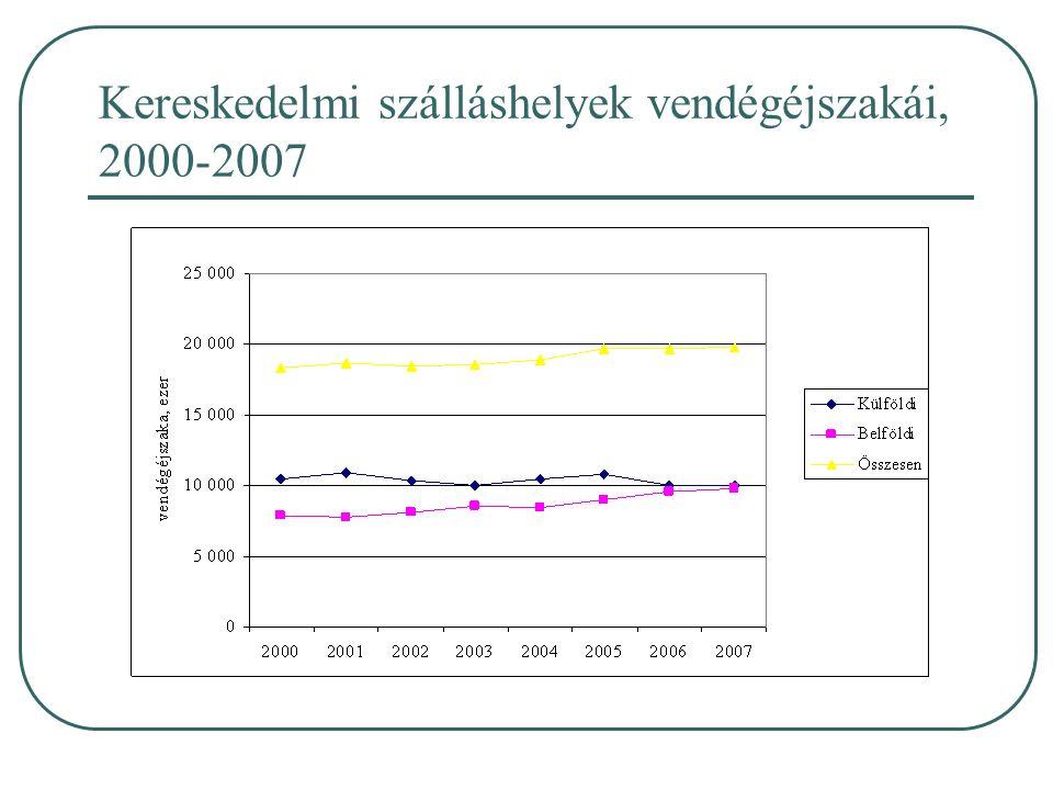 Kereskedelmi szálláshelyek vendégéjszakái, 2000-2007