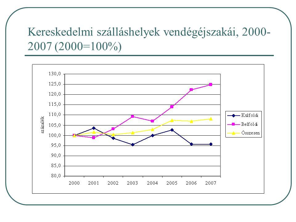 Kereskedelmi szálláshelyek vendégéjszakái, 2000- 2007 (2000=100%)