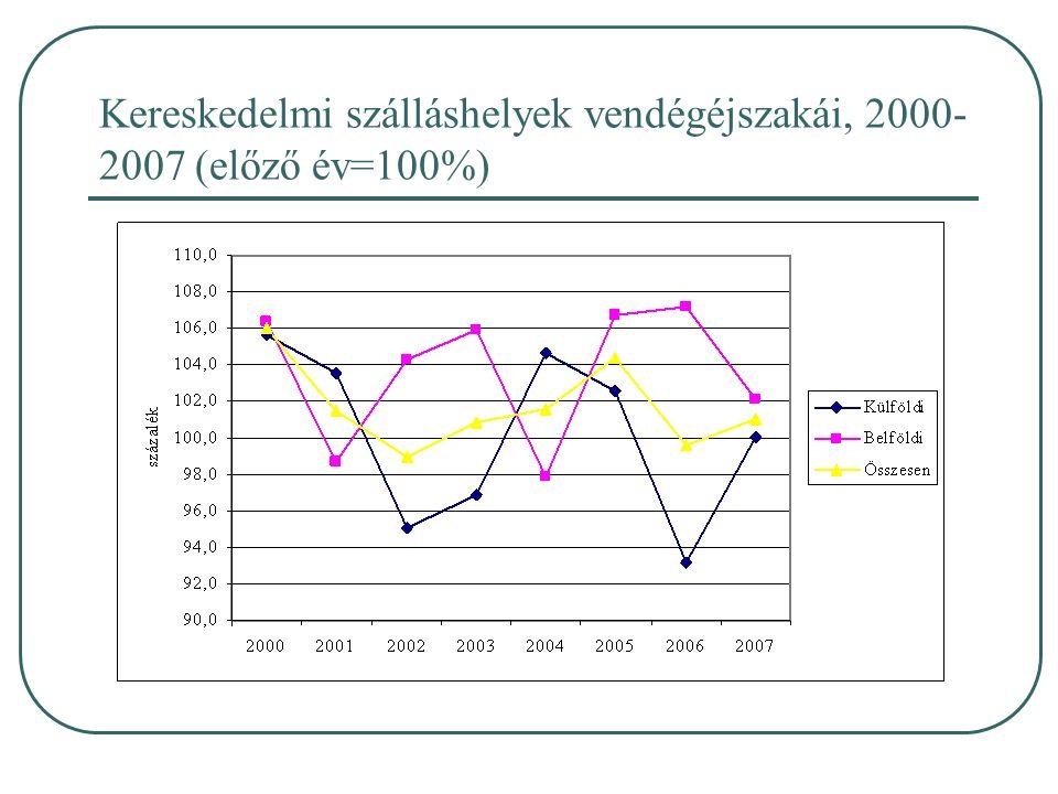 Kereskedelmi szálláshelyek vendégéjszakái, 2000- 2007 (előző év=100%)