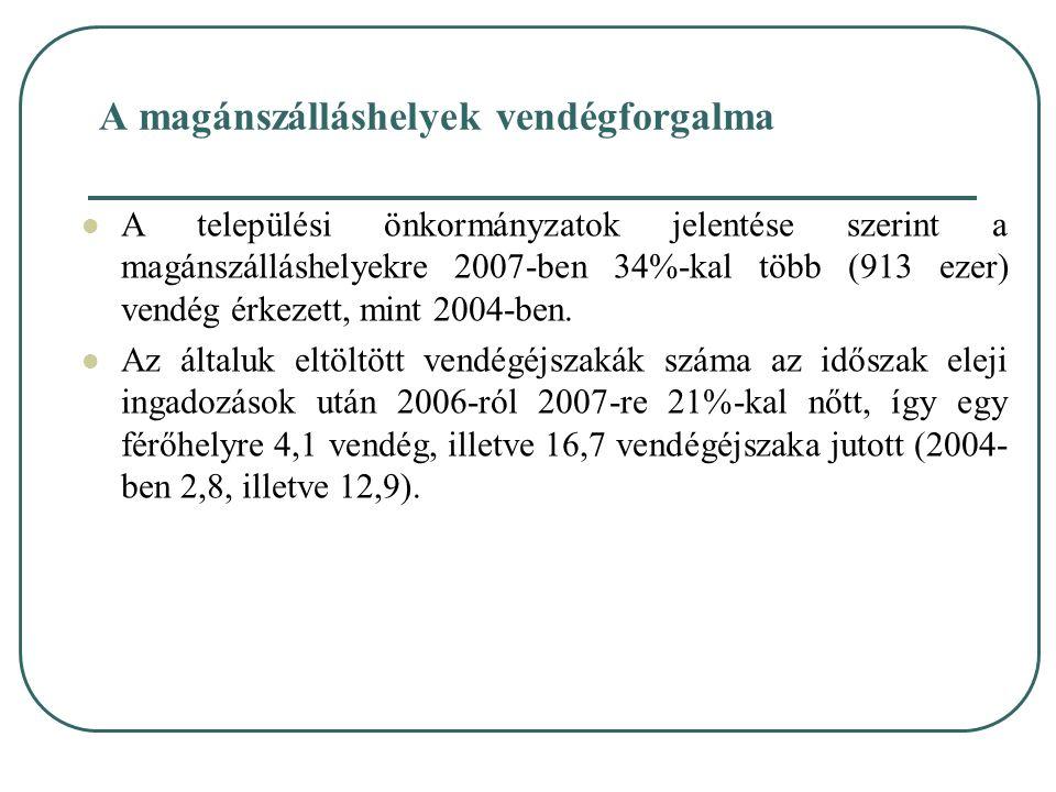 A magánszálláshelyek vendégforgalma A települési önkormányzatok jelentése szerint a magánszálláshelyekre 2007-ben 34%-kal több (913 ezer) vendég érkez