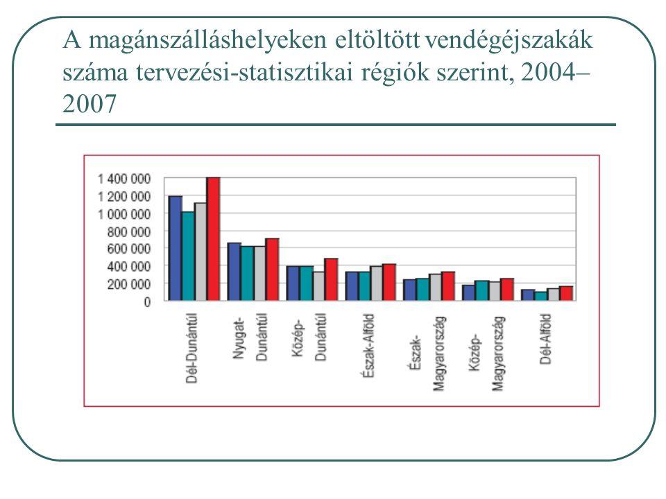 A magánszálláshelyeken eltöltött vendégéjszakák száma tervezési-statisztikai régiók szerint, 2004– 2007