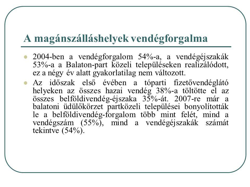A magánszálláshelyek vendégforgalma 2004-ben a vendégforgalom 54%-a, a vendégéjszakák 53%-a a Balaton-part közeli településeken realizálódott, ez a né
