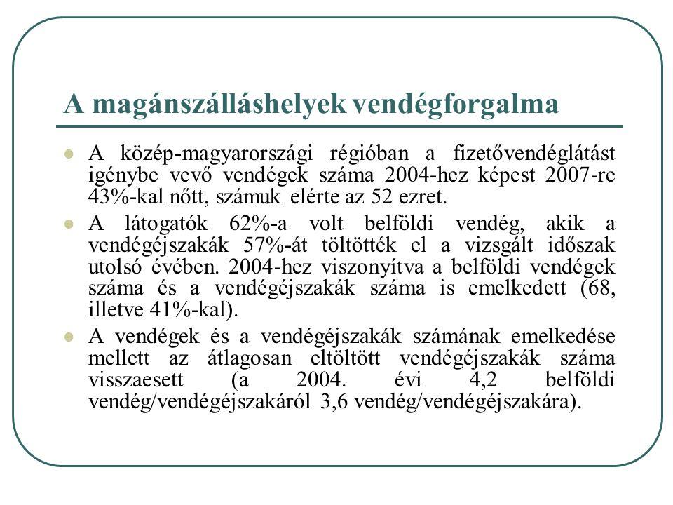 A magánszálláshelyek vendégforgalma A közép-magyarországi régióban a fizetővendéglátást igénybe vevő vendégek száma 2004-hez képest 2007-re 43%-kal nő