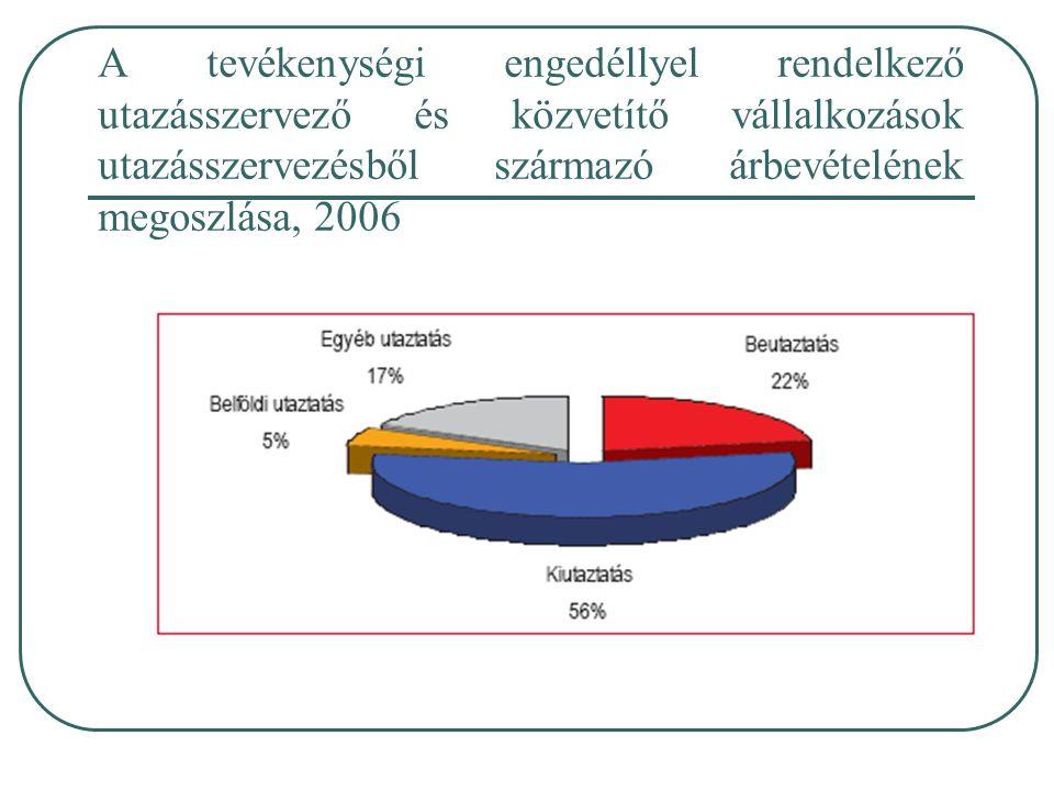 A tevékenységi engedéllyel rendelkező utazásszervező és közvetítő vállalkozások utazásszervezésből származó árbevételének megoszlása, 2006