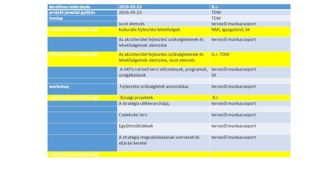 kérdőíves lekérdezés2016-05-23B.I.- projekt javaslat gyűjtés2016-05-23TDM honlap TDM swot elemzéstervezői munkacsoport műhelymunka (lakosság)kulturális fejlesztési lehetőségekNMI, Igazgatónő, SK Az akcióterület fejlesztési szükségleteinek és lehetőségeinek elemzése tervezői munkacsoport műhelymunka (lakosság)Az akcióterület fejlesztési szükségleteinek és lehetőségeinek elemzése, swot elemzés G.I.-TDM A HKFS-t érintő tervi előzmények, programok, szolgáltatások tervezői munkacsoport SK workshop Fejlesztési szükségletek azonosítása tervezői munkacsoport műhelymunka (lakosság) ifjúsági projektek B.I.