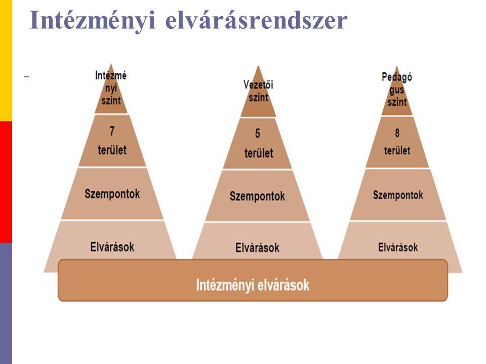 Intézményi elvárásrendszer