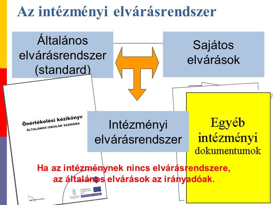 Az intézményi elvárásrendszer Általános elvárásrendszer (standard) Sajátos elvárások Munkaterv BESZÁMOLÓ Kompetencia- mérés eredményei Intézményi elvárásrendszer Ha az intézménynek nincs elvárásrendszere, az általános elvárások az irányadóak.
