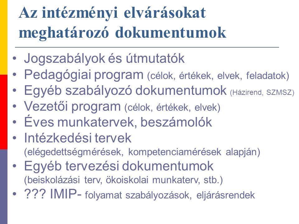 Az intézményi elvárásokat meghatározó dokumentumok Jogszabályok és útmutatók Pedagógiai program (célok, értékek, elvek, feladatok) Egyéb szabályozó dokumentumok (Házirend, SZMSZ) Vezetői program (célok, értékek, elvek) Éves munkatervek, beszámolók Intézkedési tervek (elégedettségmérések, kompetenciamérések alapján) Egyéb tervezési dokumentumok (beiskolázási terv, ökoiskolai munkaterv, stb.) .