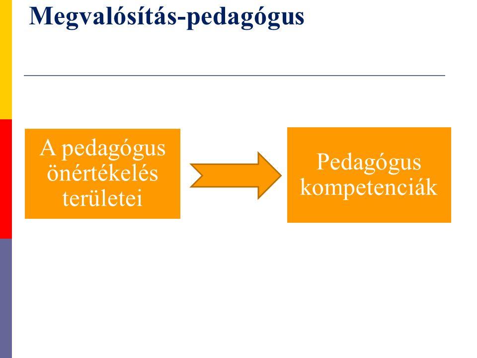 A pedagógus önértékelés területei Pedagógus kompetenciák