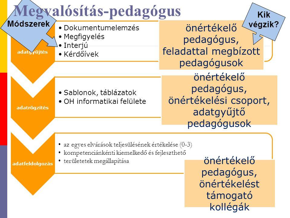 adatgyűjtés Dokumentumelemzés Megfigyelés Interjú Kérdőívek adatrögzítés Sablonok, táblázatok OH informatikai felülete adatfeldolgozás az egyes elvárások teljesülésének értékelése (0-3) kompetenciánkénti kiemelkedő és fejleszthető területetek megállapítása Megvalósítás-pedagógus önértékelő pedagógus, feladattal megbízott pedagógusok önértékelő pedagógus, önértékelési csoport, adatgyűjtő pedagógusok önértékelő pedagógus, önértékelést támogató kollégák Módszerek Kik végzik