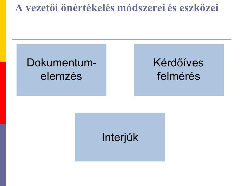A vezetői önértékelés módszerei és eszközei Dokumentum- elemzés Interjúk Kérdőíves felmérés