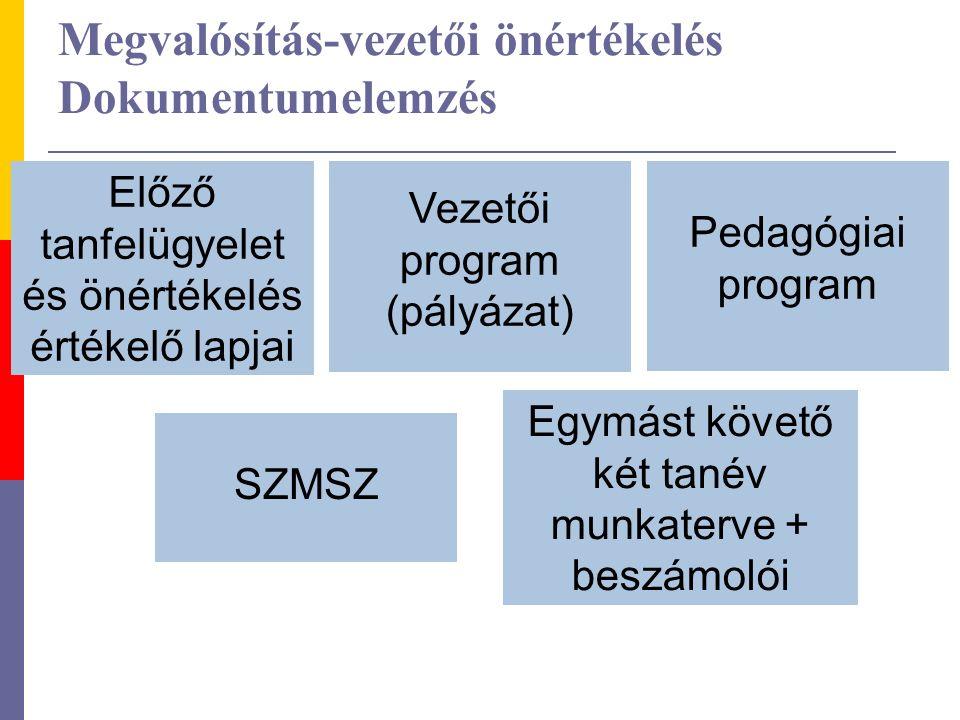 Megvalósítás-vezetői önértékelés Dokumentumelemzés Vezetői program (pályázat) Előző tanfelügyelet és önértékelés értékelő lapjai Pedagógiai program SZ