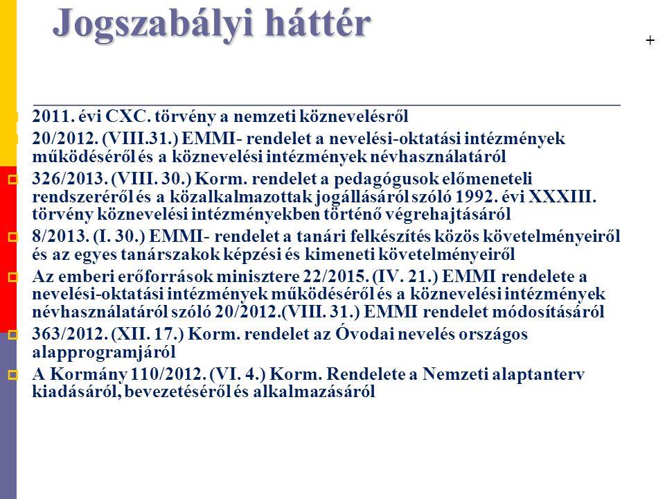 Jogszabályi háttér  2011. évi CXC. törvény a nemzeti köznevelésről  20/2012.