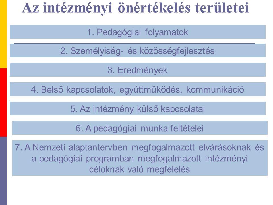Az intézményi önértékelés területei 1. Pedagógiai folyamatok 2. Személyiség- és közösségfejlesztés 3. Eredmények 4. Belső kapcsolatok, együttműködés,