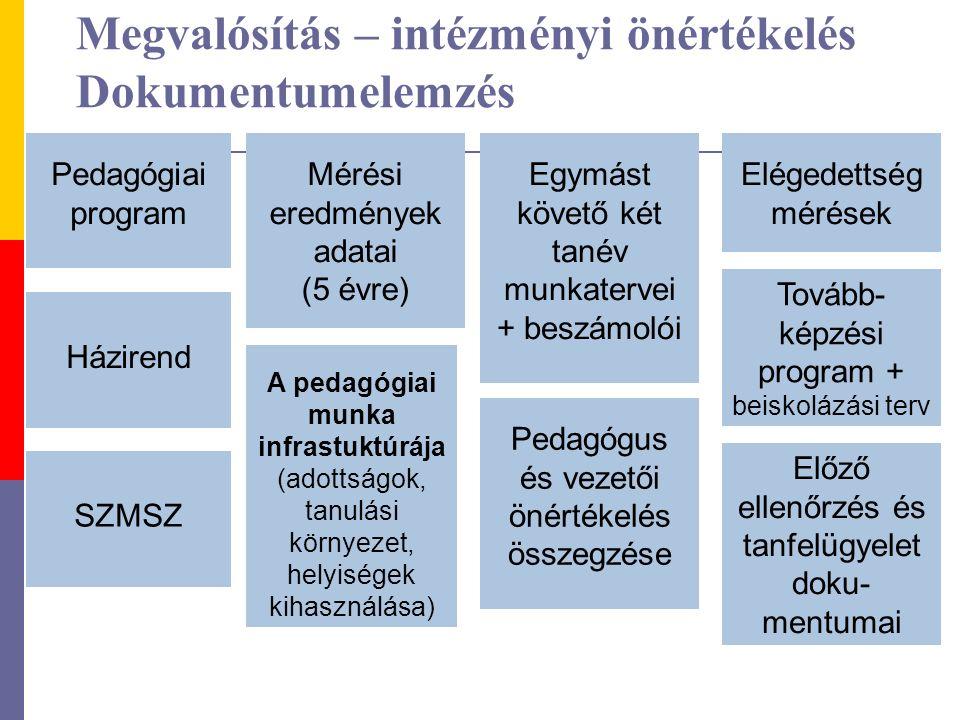 Megvalósítás – intézményi önértékelés Dokumentumelemzés Pedagógiai program Házirend SZMSZ Mérési eredmények adatai (5 évre) A pedagógiai munka infrastuktúrája (adottságok, tanulási környezet, helyiségek kihasználása) Egymást követő két tanév munkatervei + beszámolói Pedagógus és vezetői önértékelés összegzése Elégedettség mérések Tovább- képzési program + beiskolázási terv Előző ellenőrzés és tanfelügyelet doku- mentumai