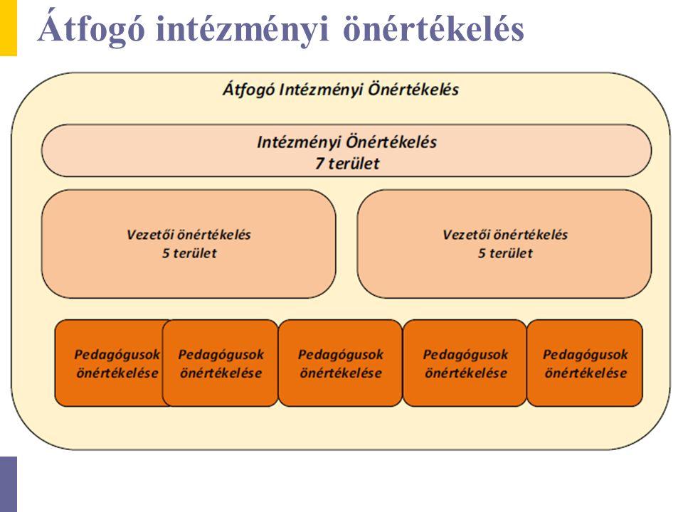 Intézményi elvárások - PEDAGÓGUSOK Önértékelési területek Önértékelési szempontok Elvárás Intézményi elvárások 1.