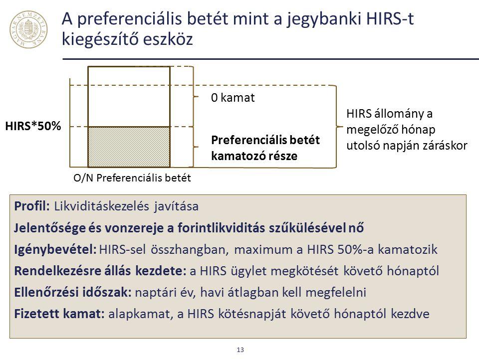 A preferenciális betét mint a jegybanki HIRS-t kiegészítő eszköz 13 Preferenciális betét kamatozó része HIRS*50% Profil: Likviditáskezelés javítása Jelentősége és vonzereje a forintlikviditás szűkülésével nő Igénybevétel: HIRS-sel összhangban, maximum a HIRS 50%-a kamatozik Rendelkezésre állás kezdete: a HIRS ügylet megkötését követő hónaptól Ellenőrzési időszak: naptári év, havi átlagban kell megfelelni Fizetett kamat: alapkamat, a HIRS kötésnapját követő hónaptól kezdve HIRS állomány a megelőző hónap utolsó napján záráskor O/N Preferenciális betét 0 kamat