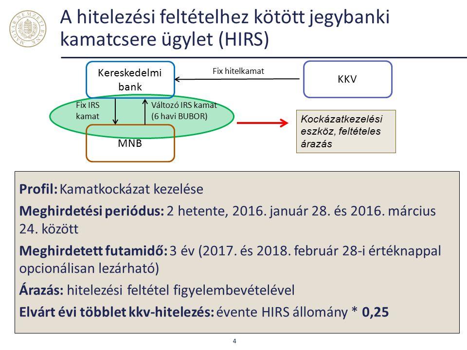 A hitelezési feltételhez kötött jegybanki kamatcsere ügylet (HIRS) Profil: Kamatkockázat kezelése Meghirdetési periódus: 2 hetente, 2016. január 28. é